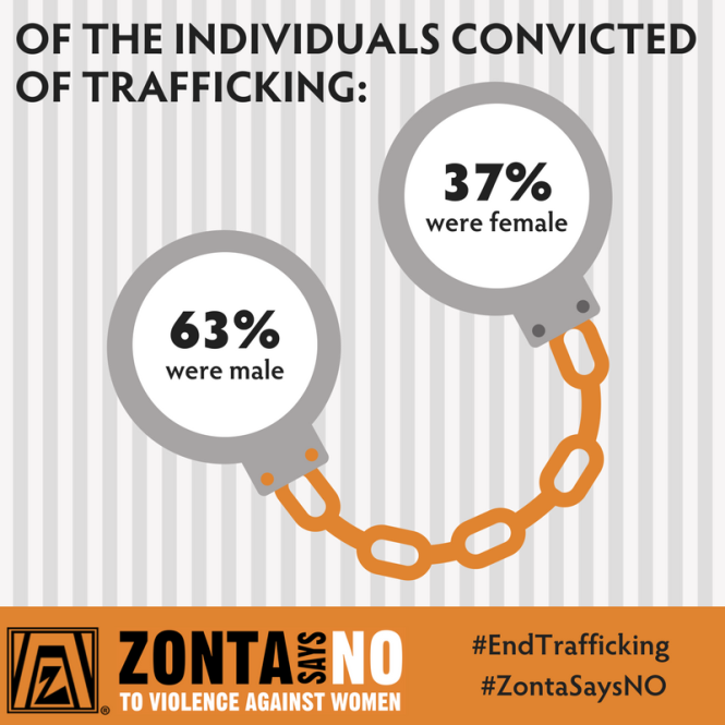 Individuals Convicted of Trafficking